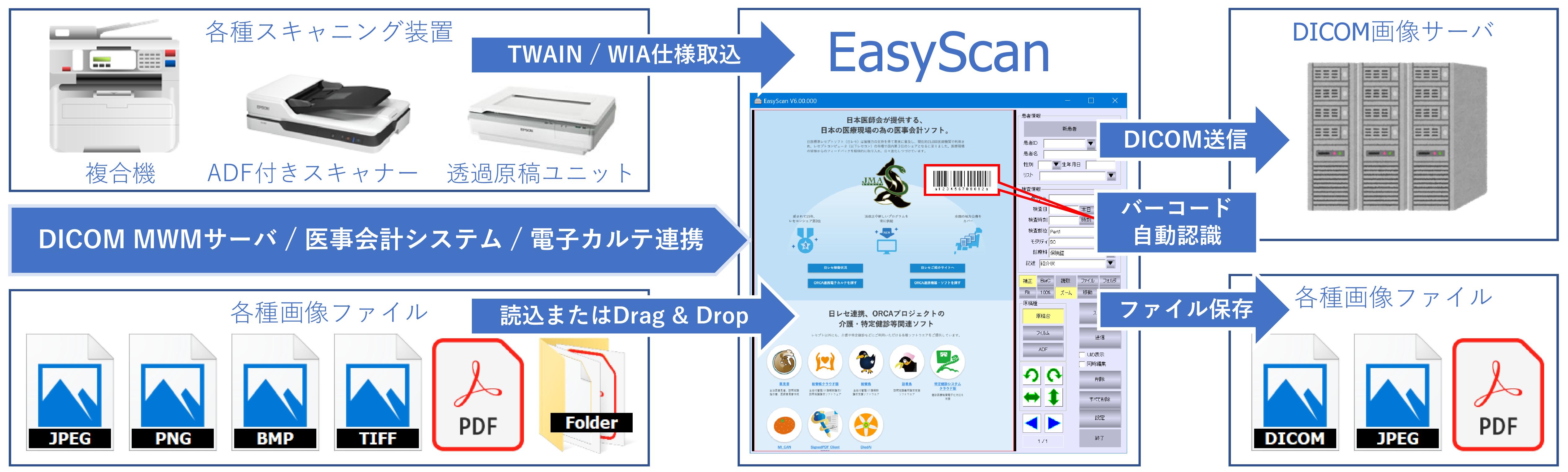各種書類スキャナ取込DICOM変換送信プログラムEasyScan