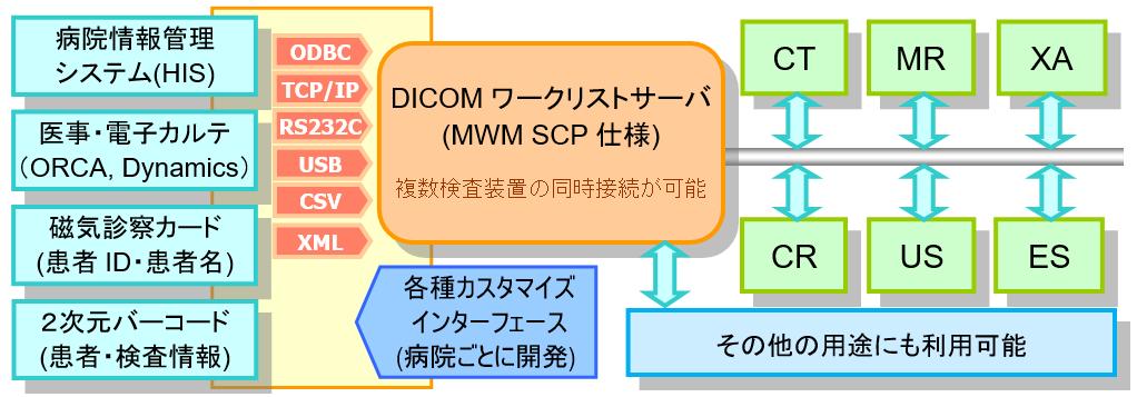 あらゆるシステムに接続可能なDICOM MWMワークリストサーバ
