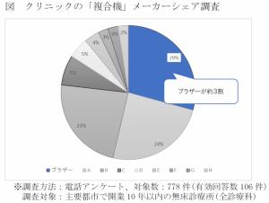 ブラザー_グラフ